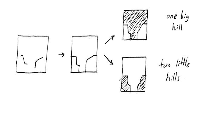 Contour Line Drawing Algorithm : Cnc milling survey contours